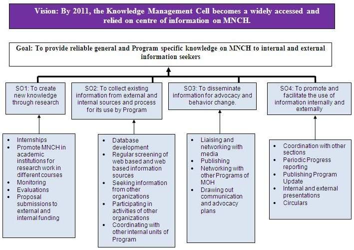 Knowledge Management Process Flow Chart: National MNCH Program - Community Midwivesrh:dynasoft.org,Chart
